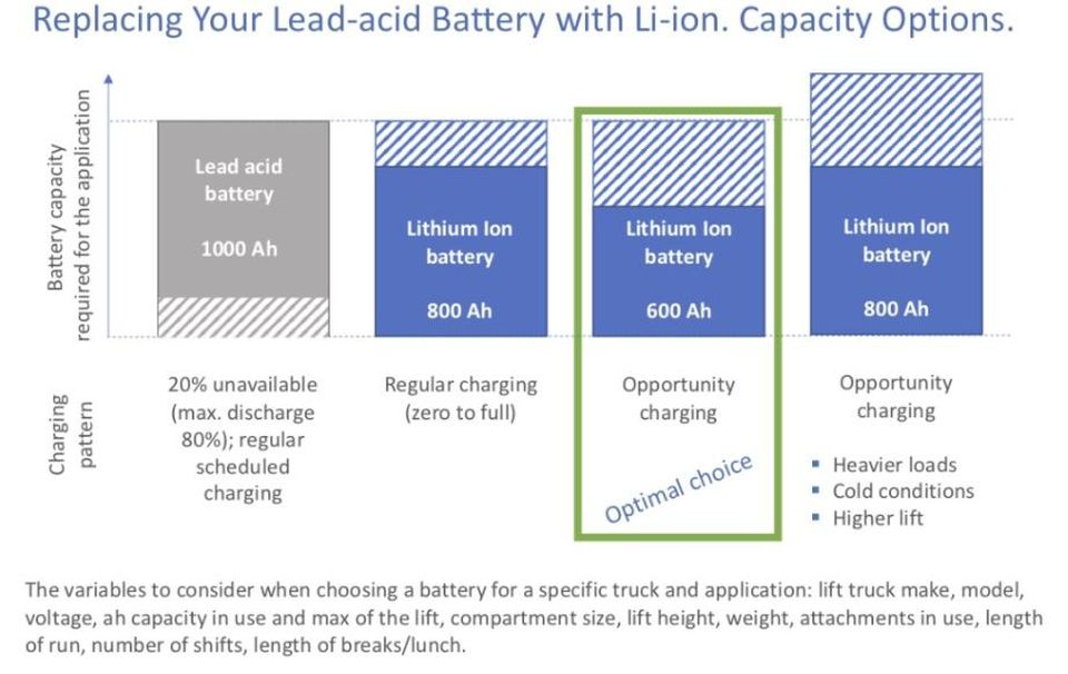 lead-acid battery can be replaced by a lithium-ion battery