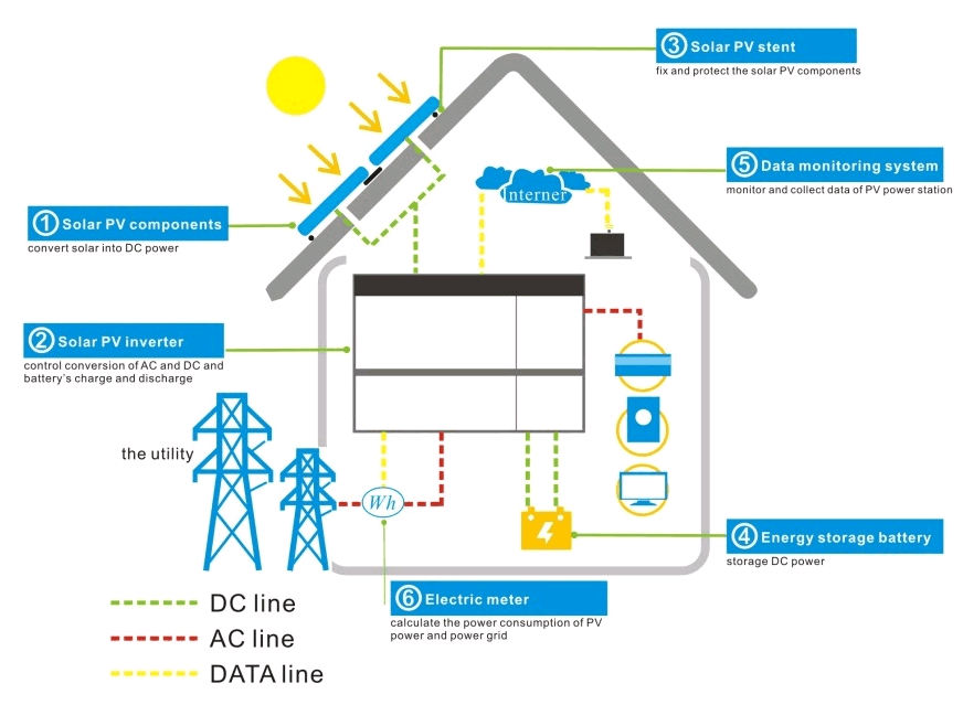 Grid-connected solution
