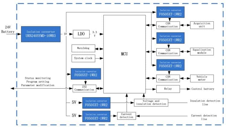 Power Solution for BMS management system