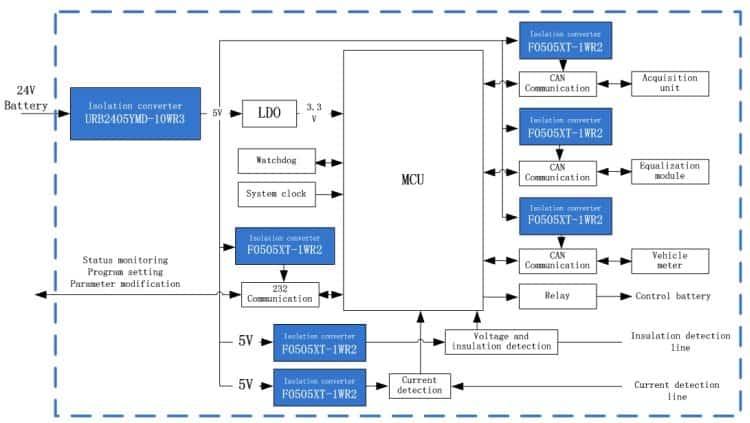 Power Solution for solar PV
