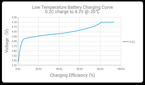 Himax LiFePO4 Battery