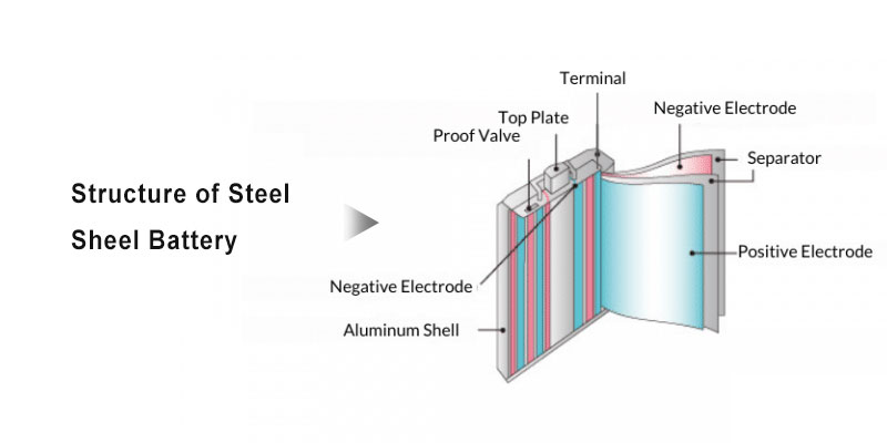 Structure-Of-Aluminum-Shell-Battery