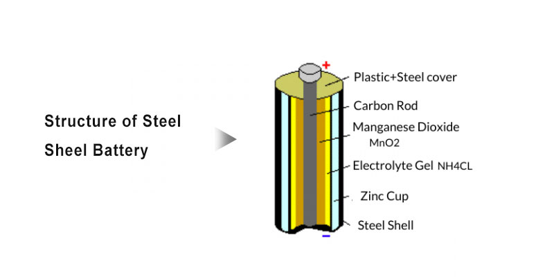 Structure-Of-Steel