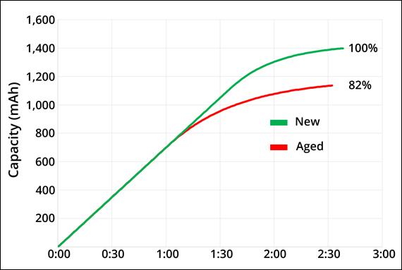 aged-vs-new-capacity-web