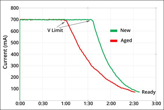 aged-vs-new-current-web.jpg