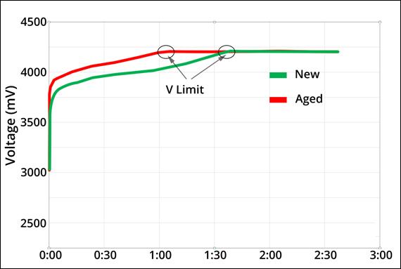 aged-vs-new-voltage-web.jpg