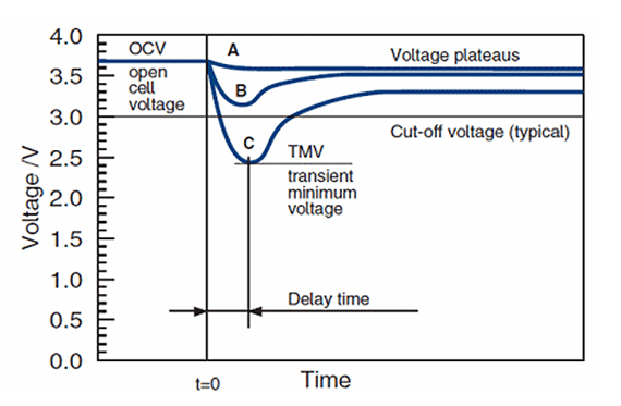 applying_load_passivated_battery