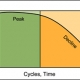 cycle-life-lead-acid
