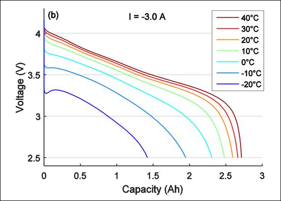 discharge-voltage-temperature