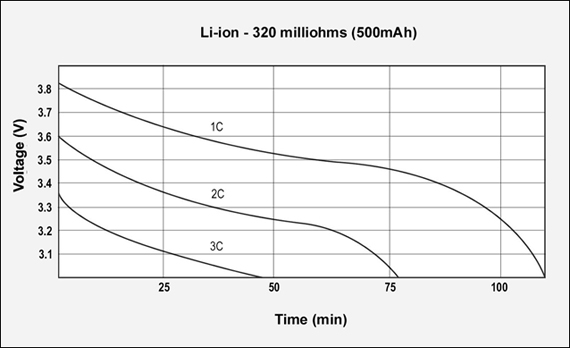 Gsm-Discharges-Liion