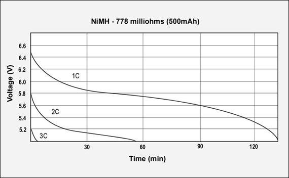 Gsm-Discharges-Nimh